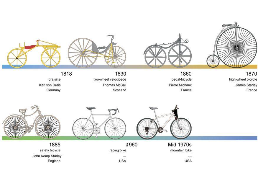 Bicycle Evolution Timeline Bicycle Bike Safety Racing Bikes