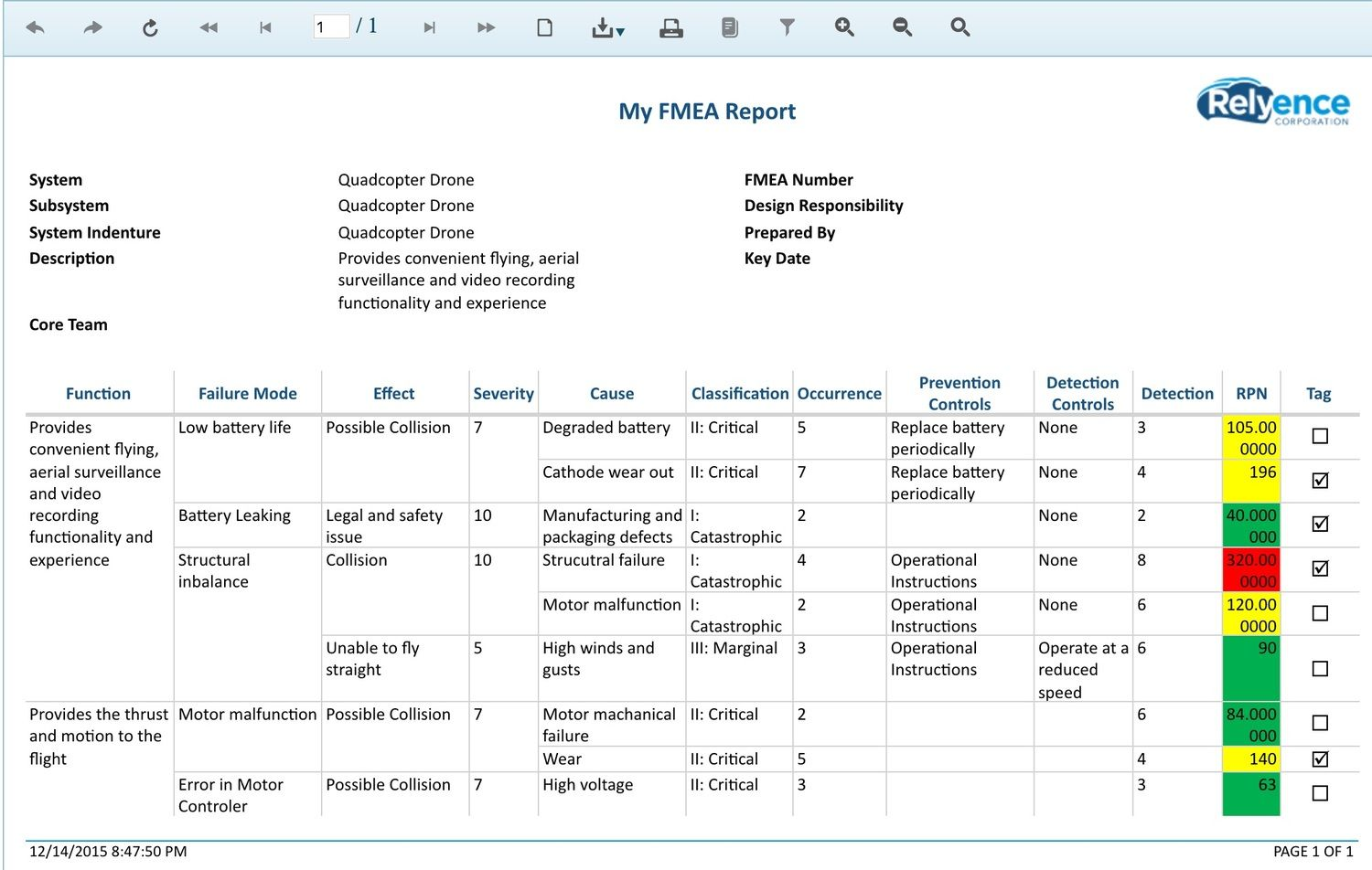 hight resolution of fmea and fmeca customizable reports provide visibility to aid in process and design improvement