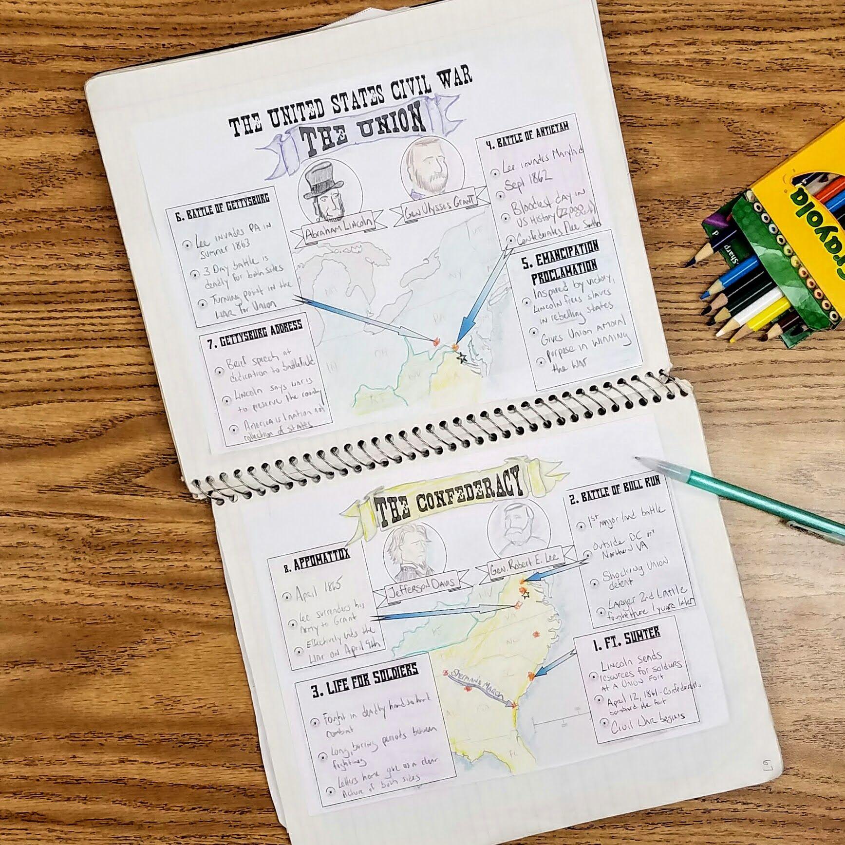 Great Civil War Battles Timeline Interactive Notebook