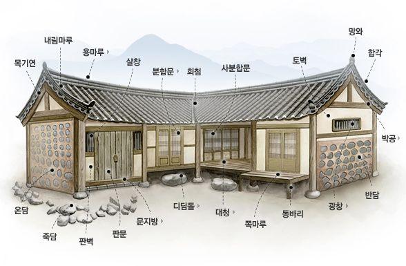 A japanese home.