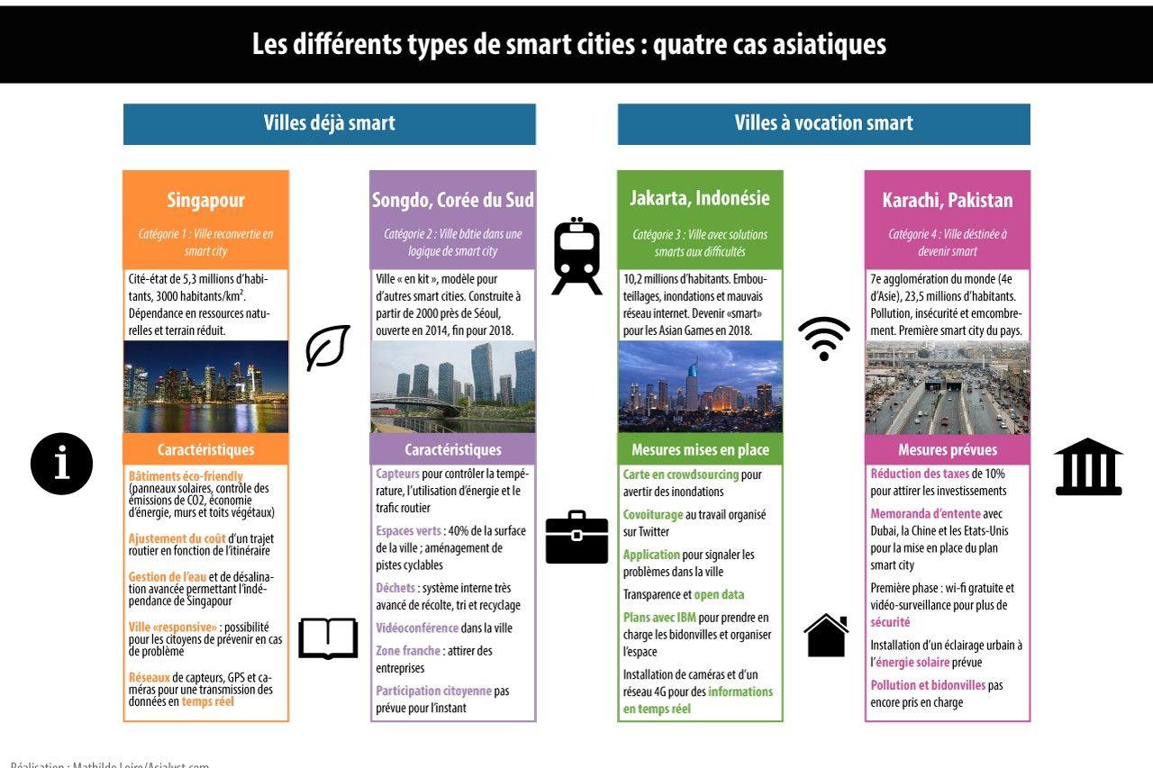 Il Existe Differents Types De Smart Cities 4 Exemples Asiatiques Ville Intelligente Singapour Urbain