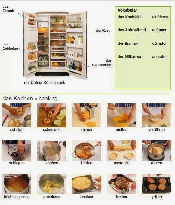 Der gegrier und das kochen sprache pinterest deutsch for Kochen englisch
