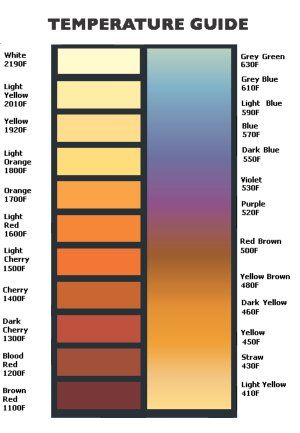 Stainless Steel Temperature Color Chart House Stuff Pinterest