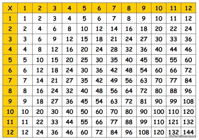 Multiplication Table Printable 845 X 598 Jpeg 85kb