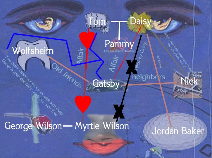 great gatsby symbolism character development jay gatsby The symbol new york city adds to the character development of gatsby and tom significantly at many points in the novel the great gatsby employs many symbols to develop the character of jay gatsby and tom buchanan throughout the novel.