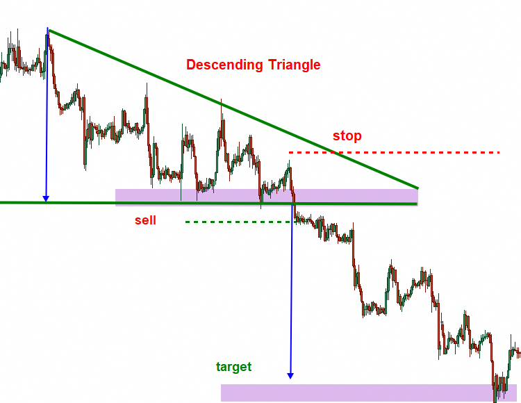 Learn To Trade Forex Intraday Trading Trading Quotes Trading