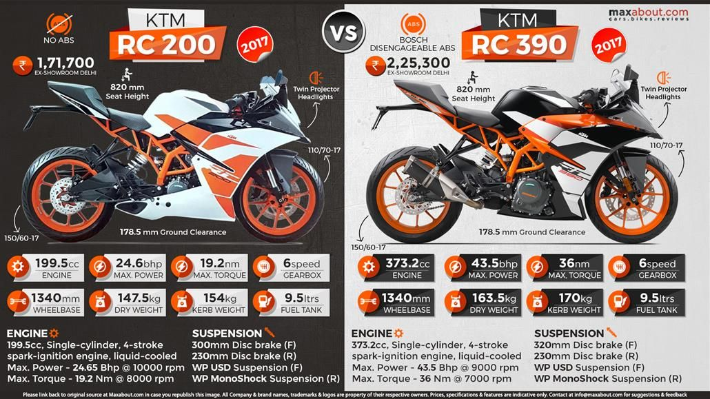 Comparison Infographic Ktm Ktm Rc Ktm Rc 200