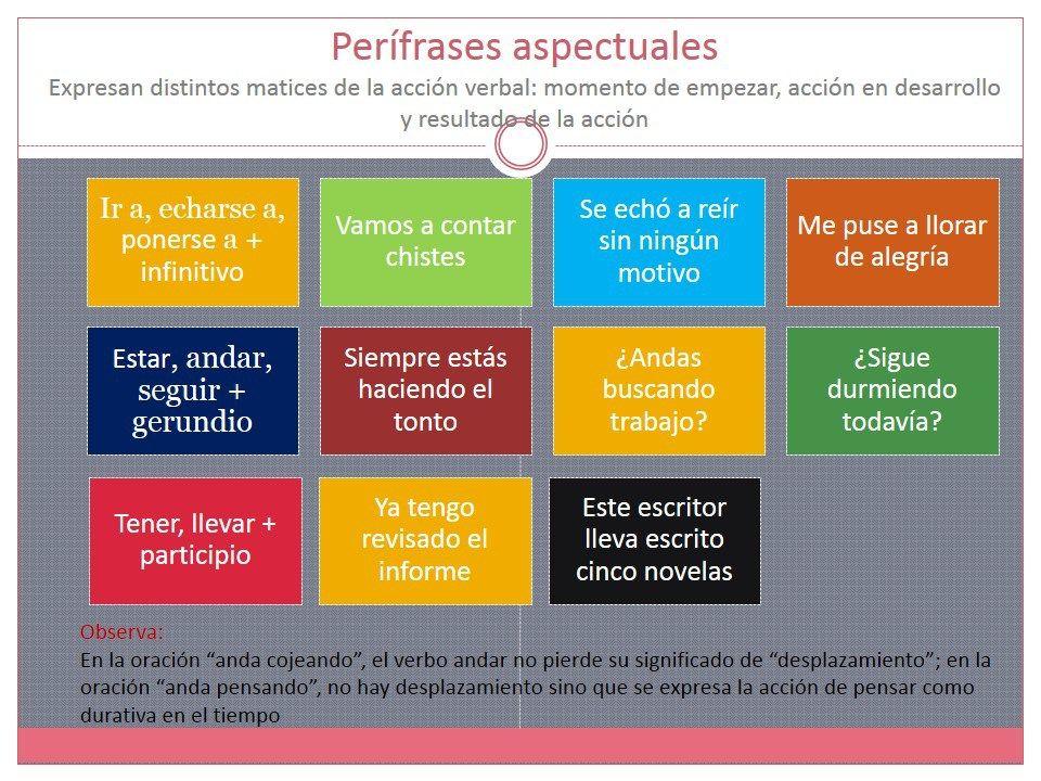 Perifrasis Espanol Verbos En Espanol Y Clase De Espanol