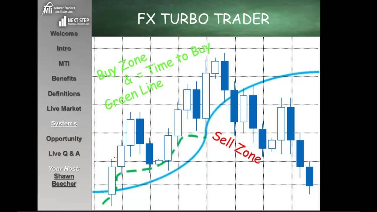 Mti Forex Trading Techniques Learn Forex Trading Forex Trading