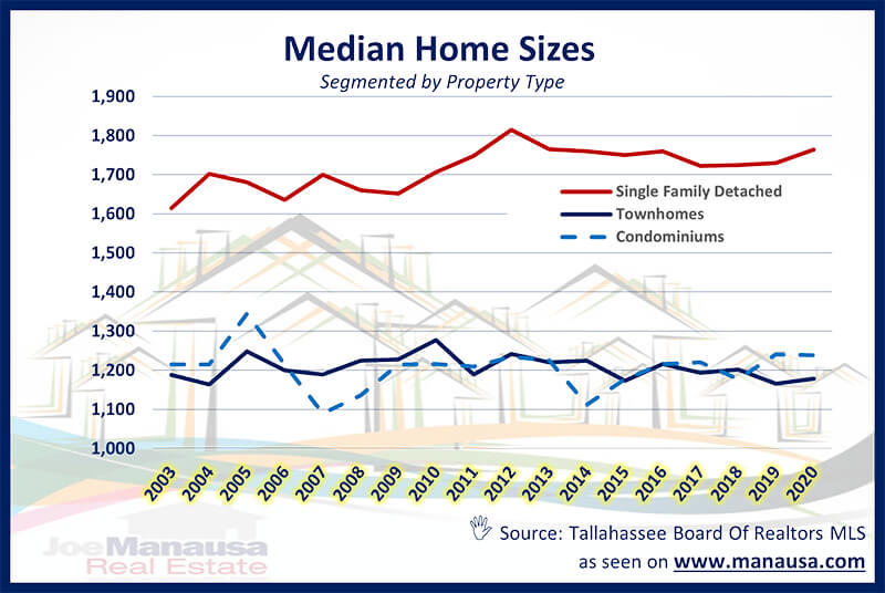 Median Home Sales Report January 2021 In 2021 House Prices Real Estate Distressed Property