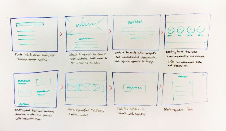 Product Design Sprint Phase Step To Kick Off Your Next Project