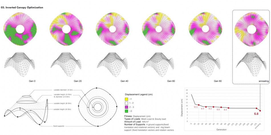 How Virtual Becomes Real Karamba3d Generative Design Shell Structure Design