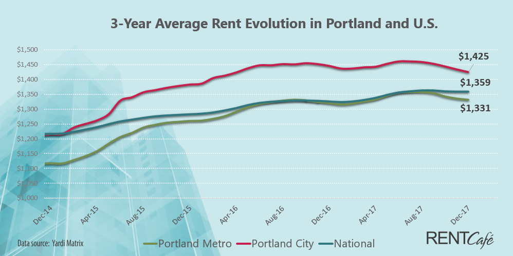 Average Rent For One Bedroom Apartment In Portland In 2020 One Bedroom Apartment Bedroom Apartment One Bedroom