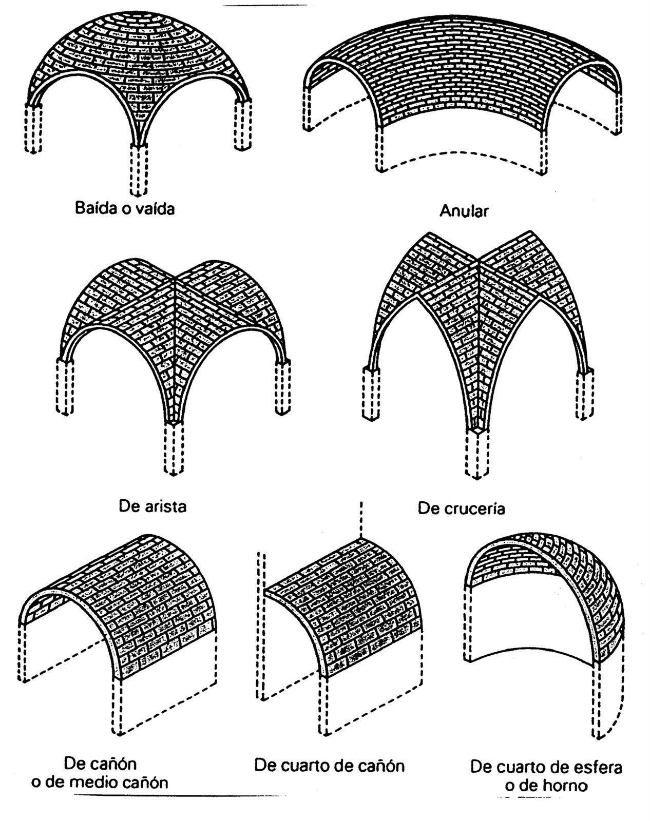 Historia Del Arte Arcos Arquitectura Arquitectura Arte Historia Del Arte