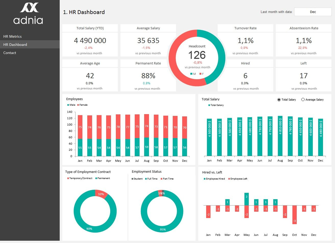 HR Metrics Dashboard Template Dashboard Pinterest Dashboard - Performance metrics dashboard template