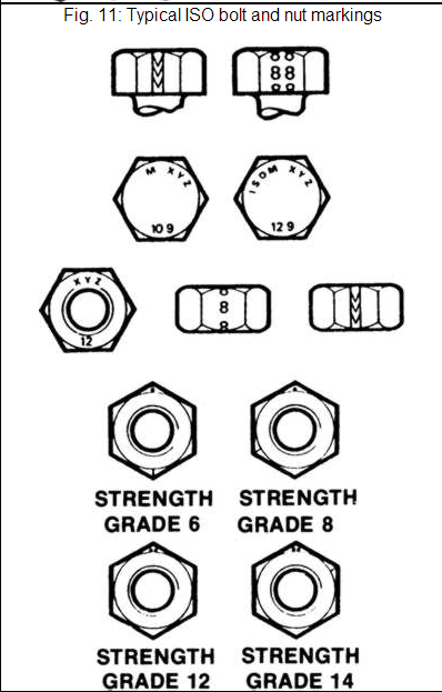 Typical Iso Bolt And Nut Markings Ww Hardware References