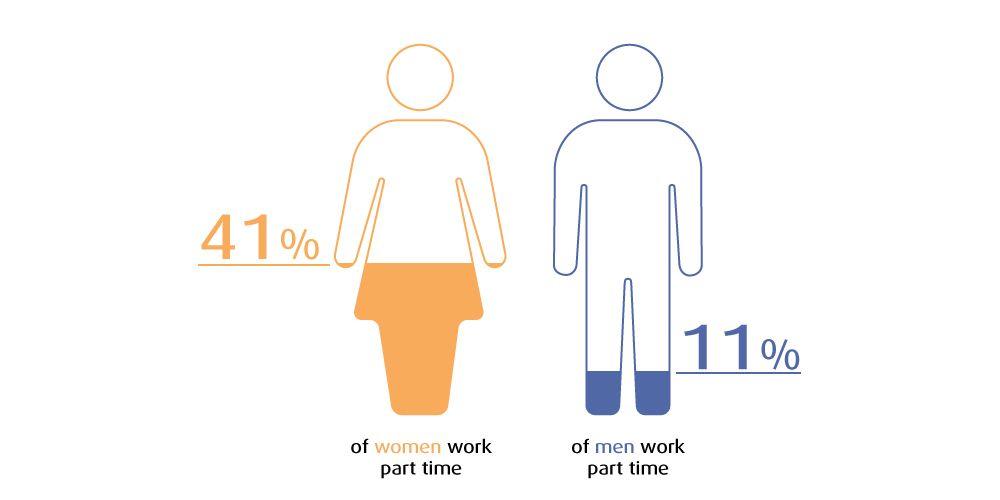 Gender pay gap gender pay gap gender gender inequality