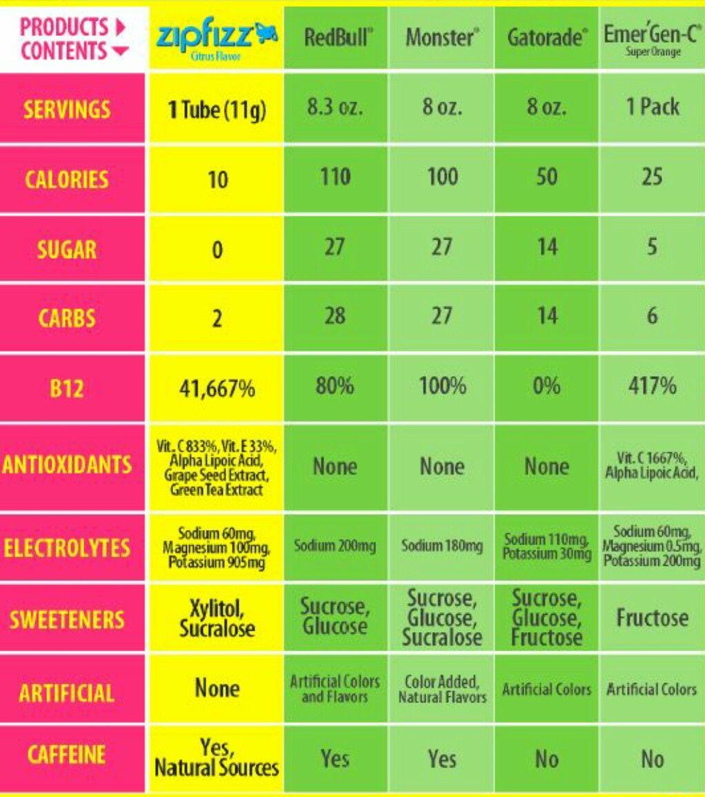 Zipfizz comparison | health tips in 2019 | Bodybuilding supplements