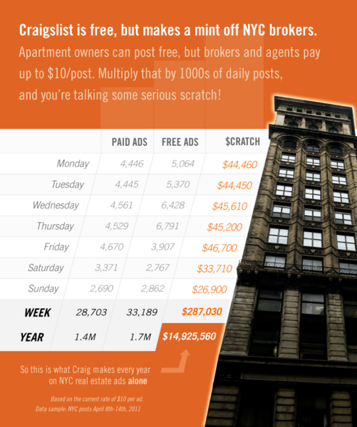 Infographic Showing How Lucrative Craigslist S Apartment Rental Ads Are In Nyc Alone Feedback Is Welcomed On Any Aspec Infographic Craigslist Money Maker