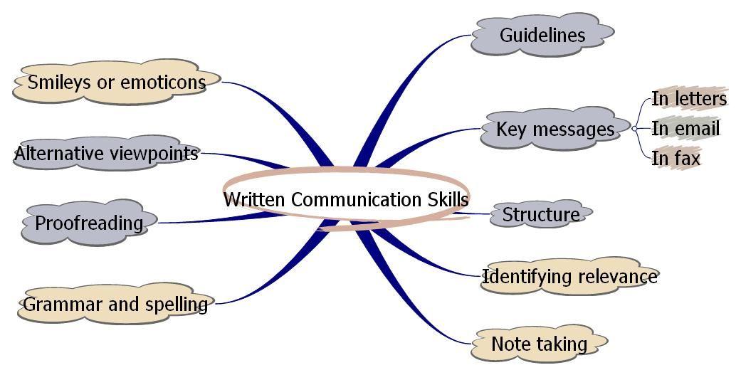 Written Communication Communication skills, Work