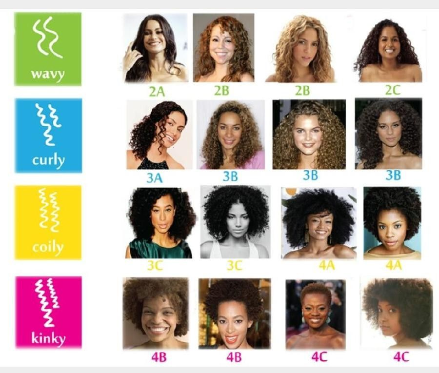 Pin By Briii On Natural Hair Care Curly Hair Types