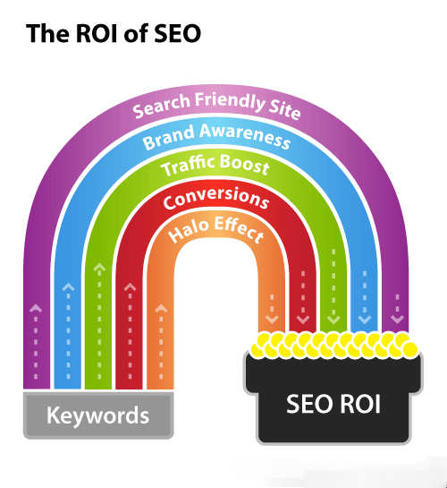 The ROI of SEO. (With images) | Seo, Seo business, Seo help