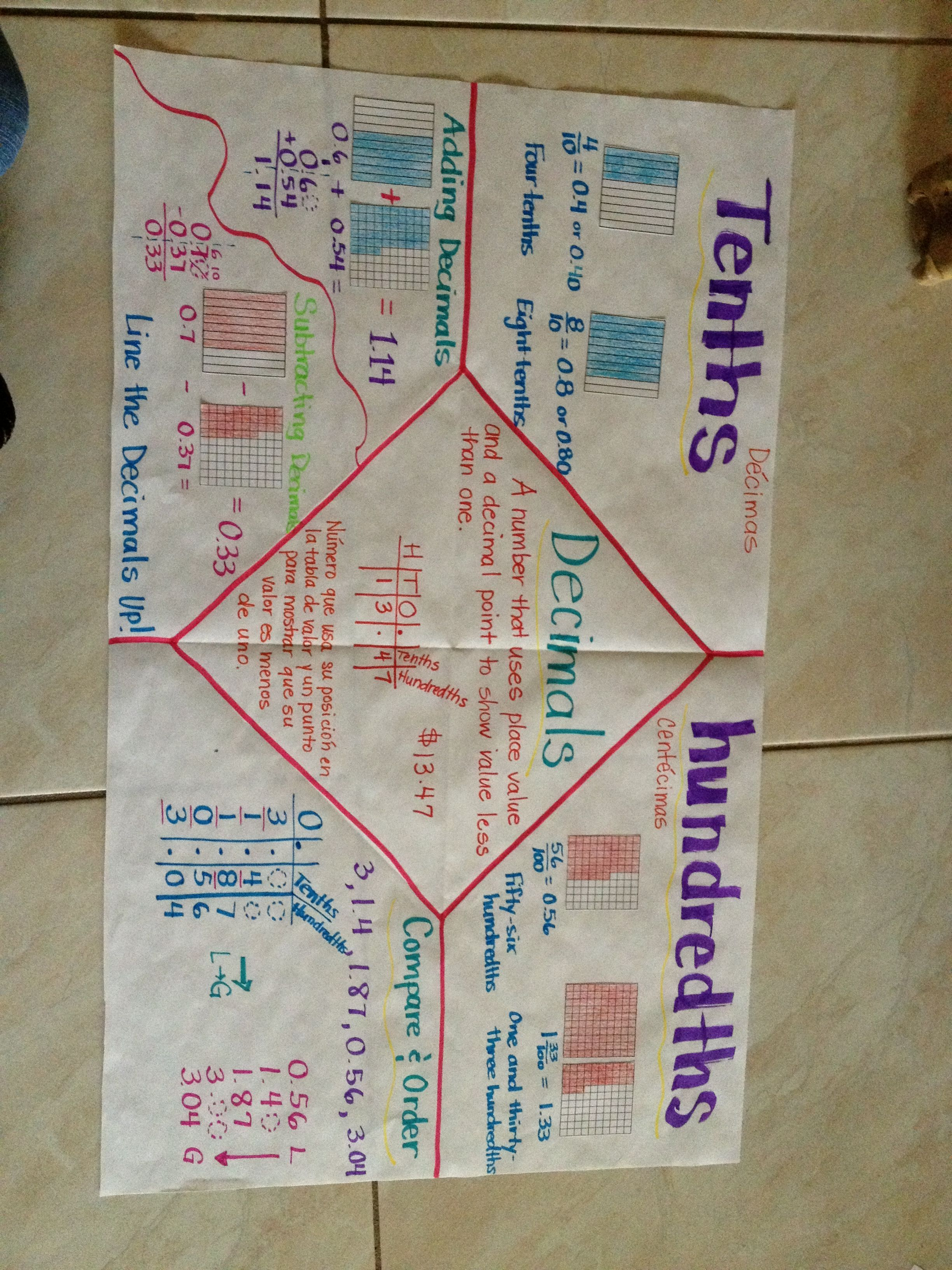 Decimals Anchor Chart Good For 4th Grade Ses Minus The Addition And Subtraction Part Of This