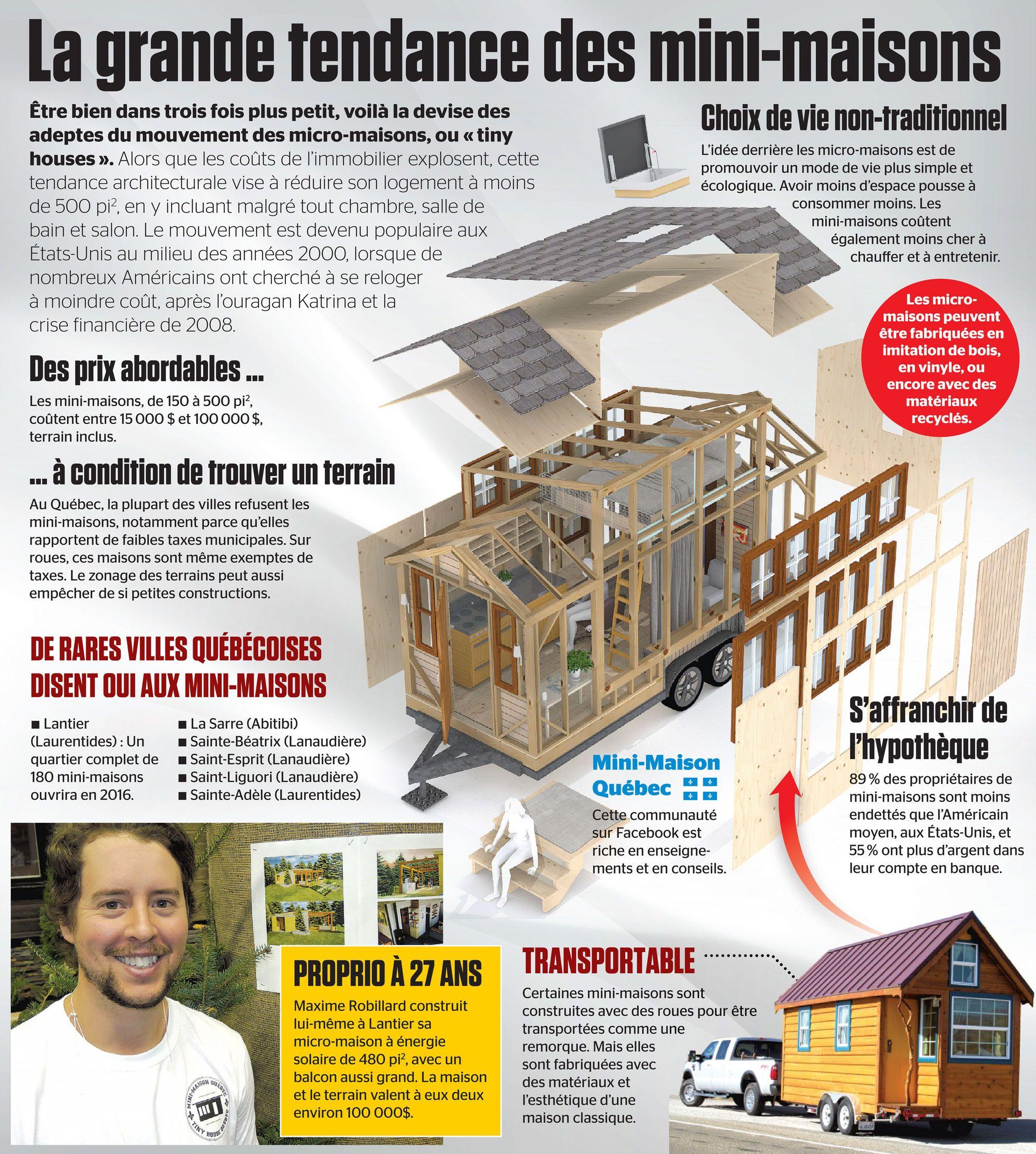 La Grande Tendance Des Mini Maisons