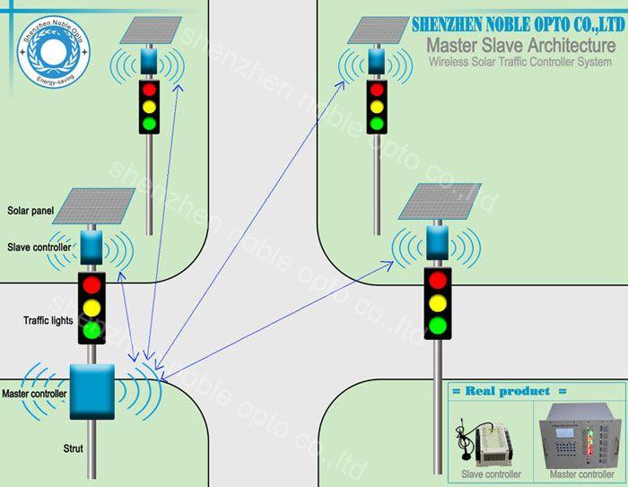 Traffic Control Panels : Solar wireless traffic light control system on road