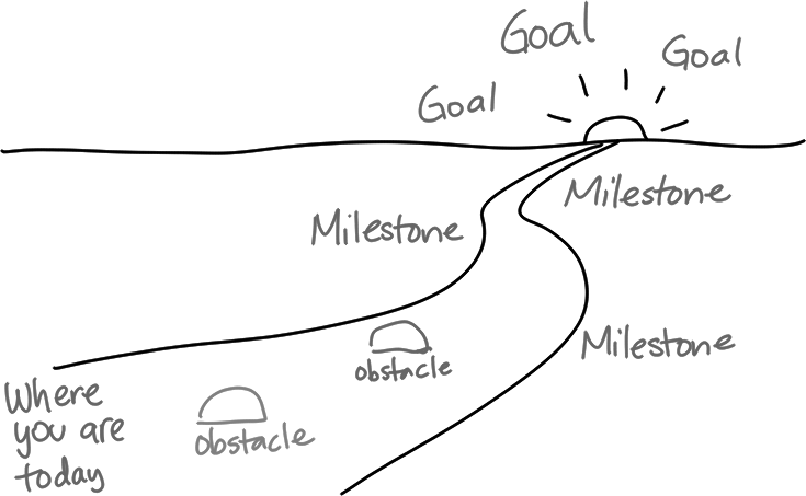 Visual metaphors and layouts for planning your life