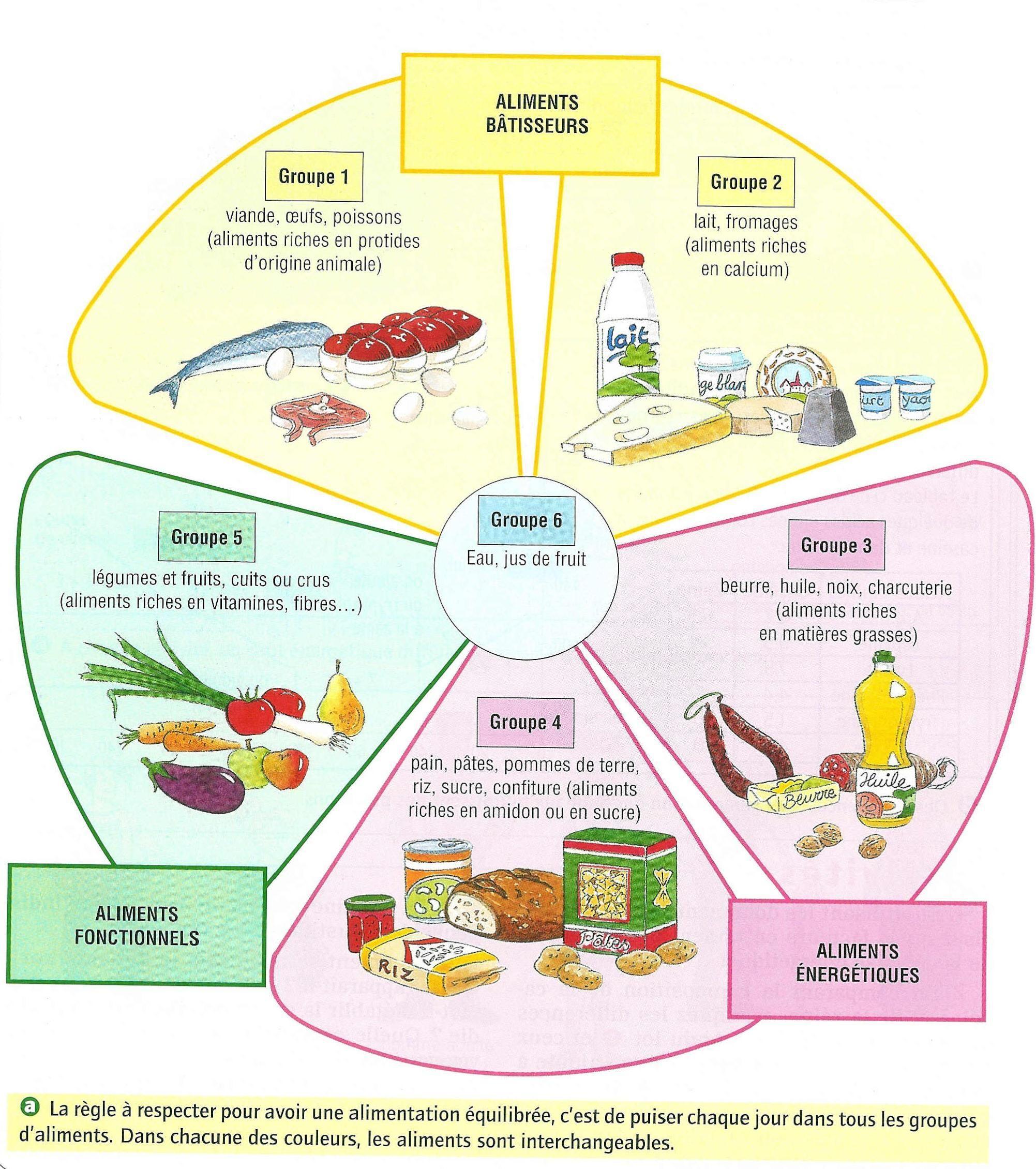 Dittique : Aliments - obesitecom