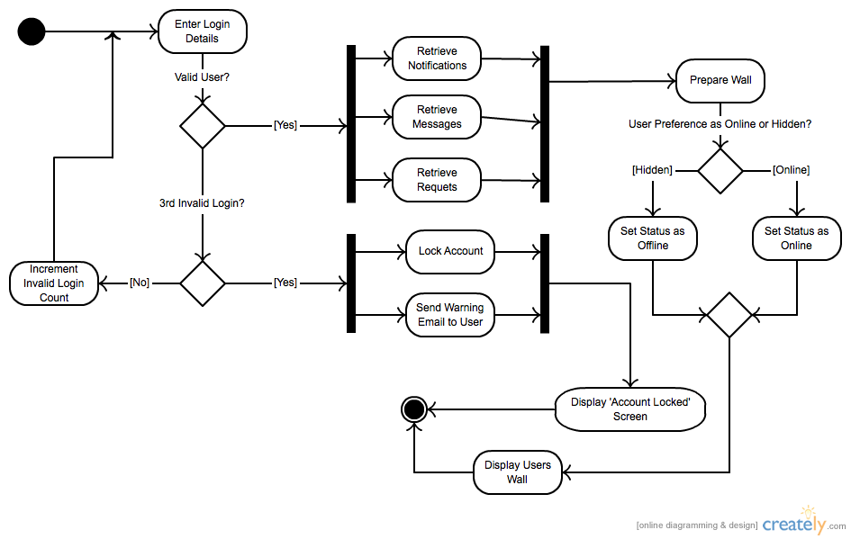 This Activity Diagram (UML) was made with Creately