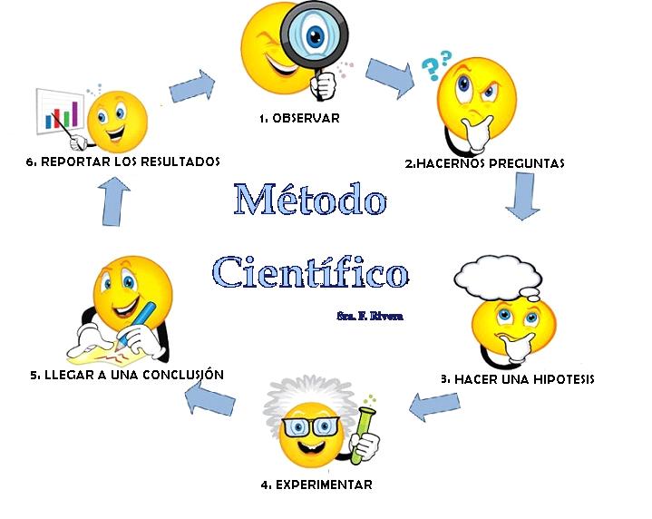 Pasos Del Metodo Cientifico Buscar Con Google Metodo Cientifico Cientifico Dibujo Ensenar El Metodo Cientifico