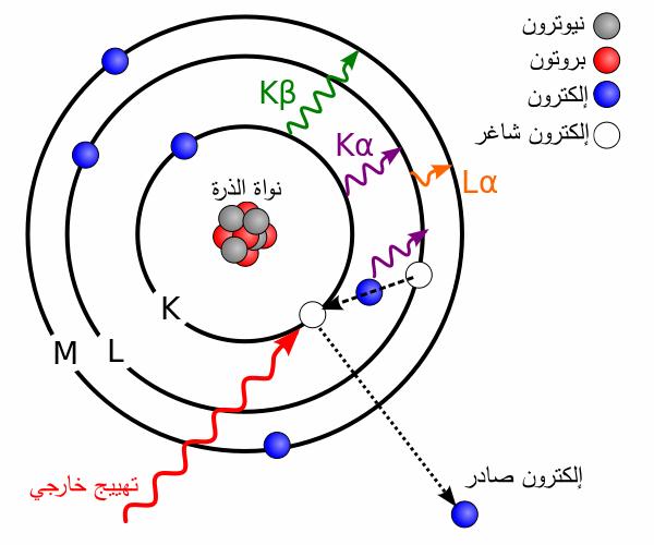 الذرات والعناصر بحث Google Windows Xp Blog Posts Atom