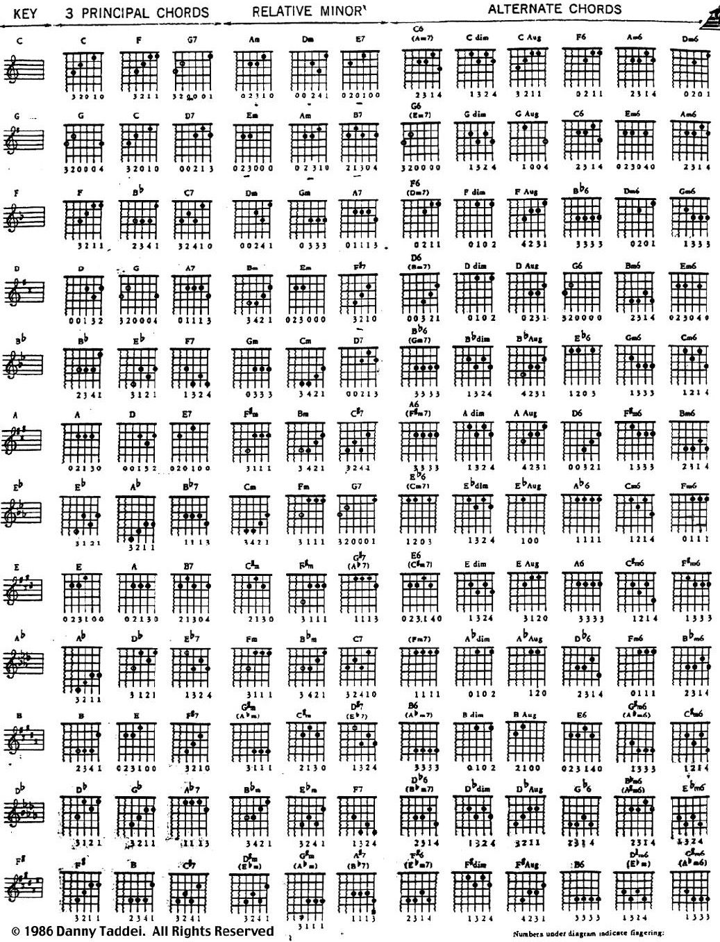 keyboard major minorchords chart pdf