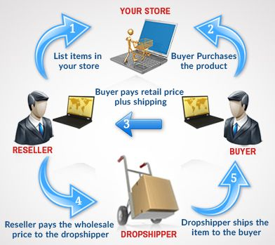 Looking for wholesale clothing dropshippers in USA & UK