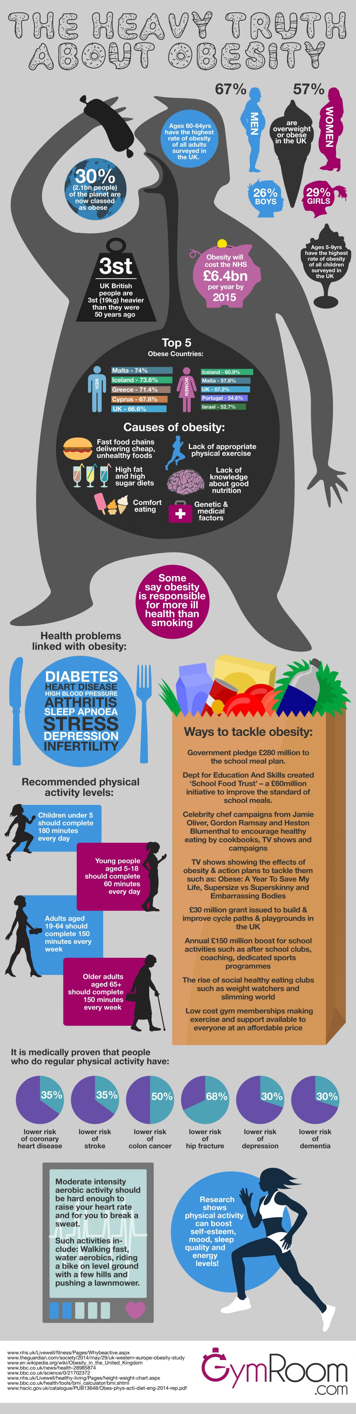 Truth Obesity Infographic 2014 #