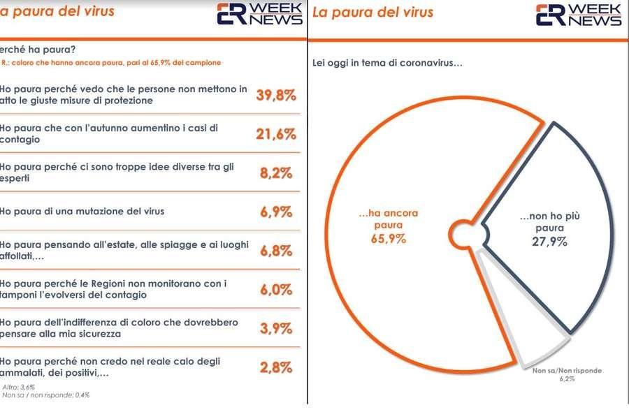 Coronavirus, secondo un sondaggio italiani ancora preoccupati: ROMA - Nonostante il nostro Paese abbia superato la fase critica…