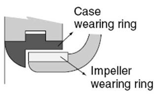 Impeller Wear Ring Clearance Chart