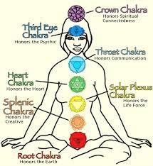 Deep Meditation Procedure And Techniques