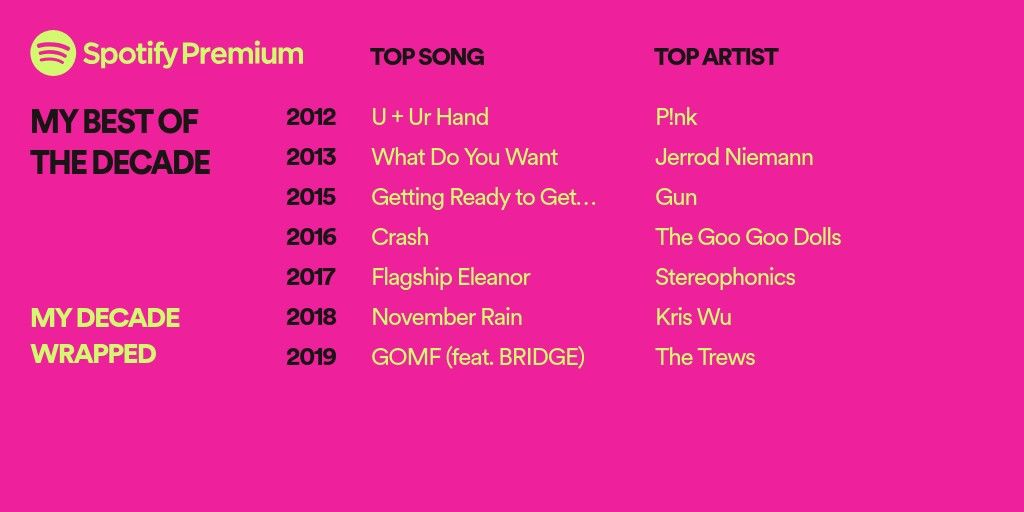 Your 2019 Wrapped Spotify Premium I Am Awesome Wrap