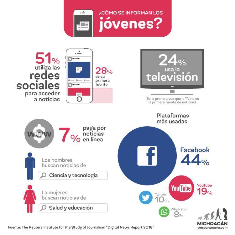 Cómo se informa los jóvenes #infografia