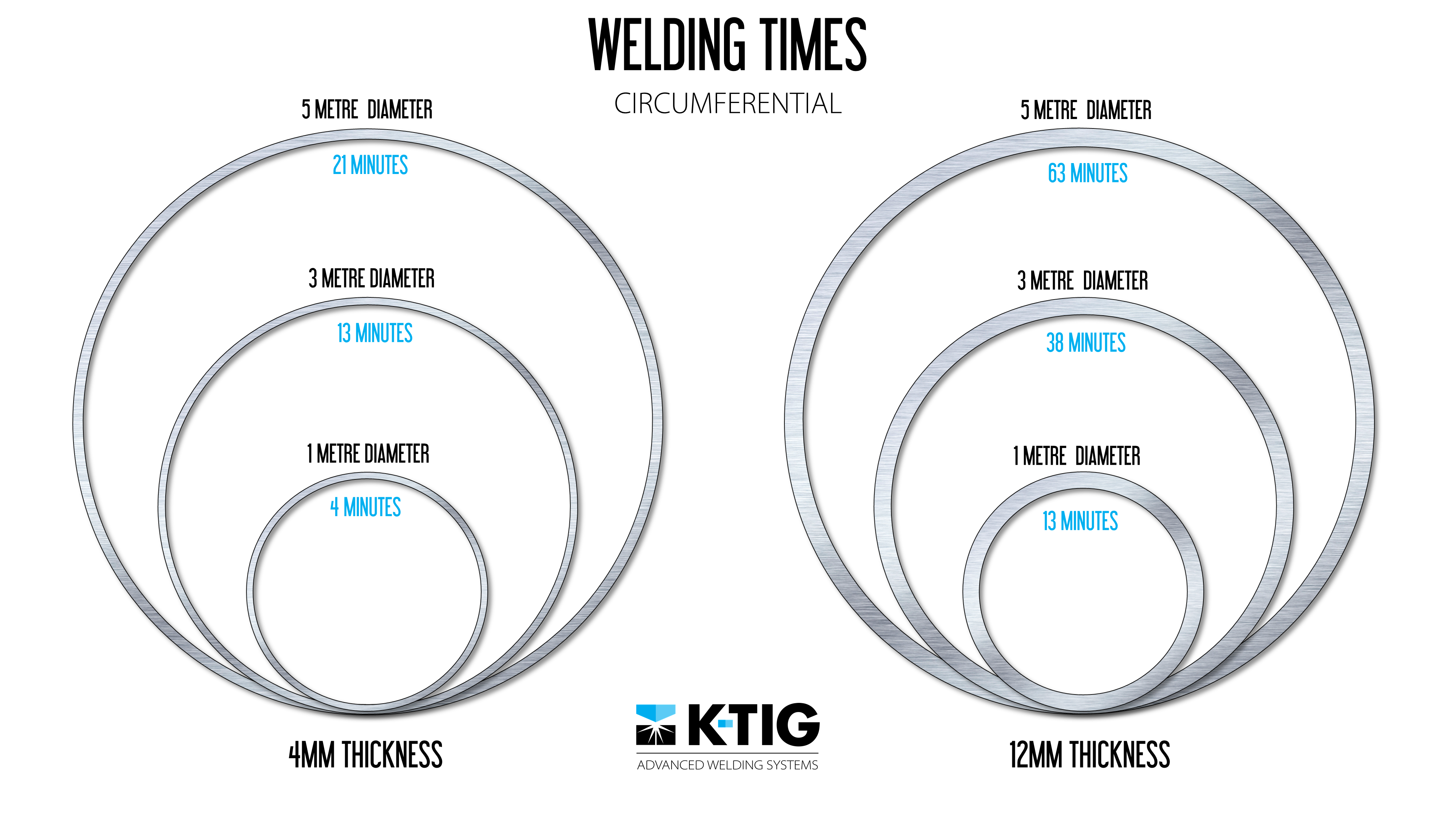 medium resolution of k tig or keyhole tig is a gtaw variant which has been compared to laser in terms of productivity gains but is a fraction of the cost a simple diagram
