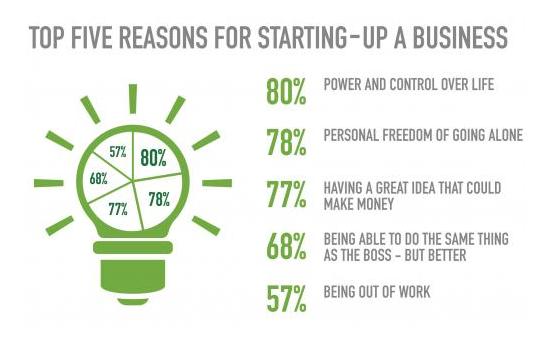 18 Características que Todo Empreendedor Iniciante...