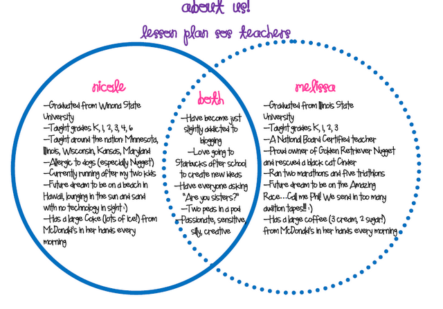 Venn Diagram To Introduce The Two Teachers That Are Co