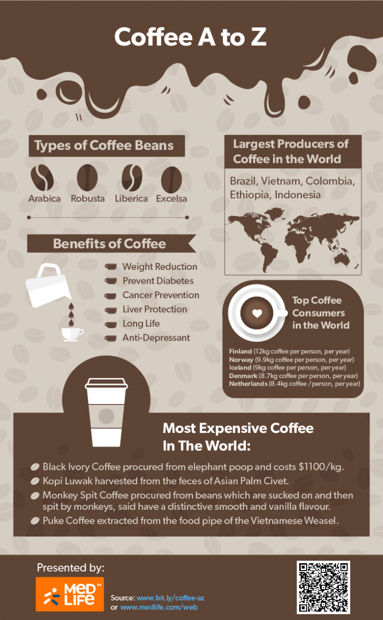 9 Health Benefits Of Coffee Nutrition Facts Types Recipes Coffee Health Benefits Coffee Benefits Coffee Nutrition Facts