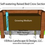 Diy Self Watering Raised Beds Diagram