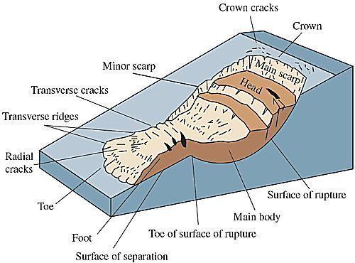 Landslides Landslide Geology Natural Disasters