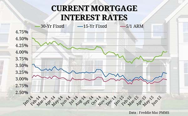 Current Mortgage Interest Rates With Images Mortgage Interest