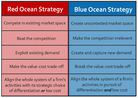 Blue Ocean Strategy vs. Red Ocean Strategy | Blue Ocean Strategy ...